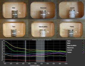 RFID Analisis radiofrecuencia