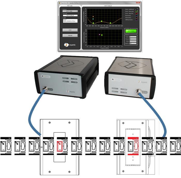 Servicio profesional para medicion de tags RFID