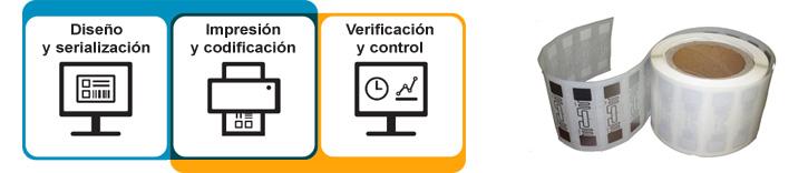 Impresion y codificacion de tags RFID