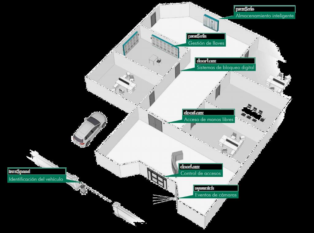 sistema RFID para control de acceso