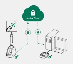 Software control de acceso RFID